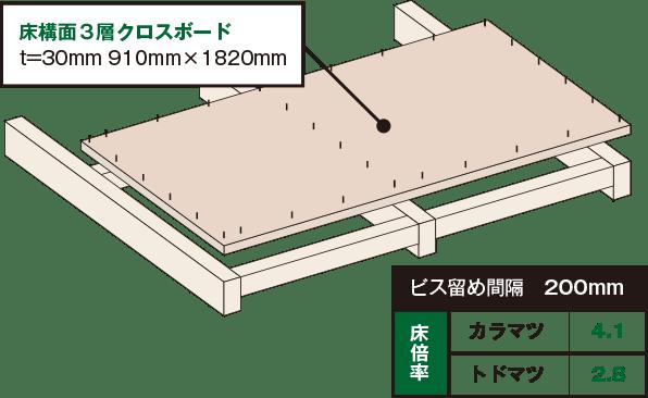床構面三層パネル + 床構面3層クロスボード