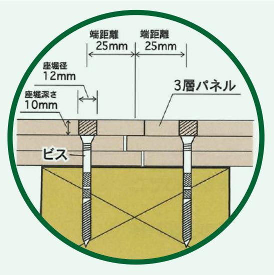 床構面3層クロスボードのビス止め時の構造